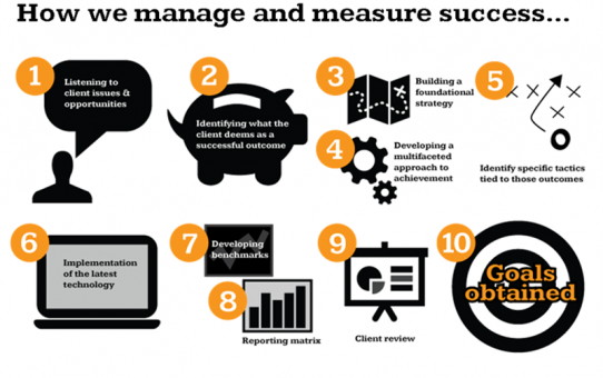 How We Manage and Measure Success