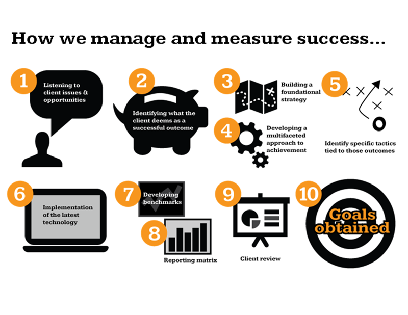 How we manage & measure success